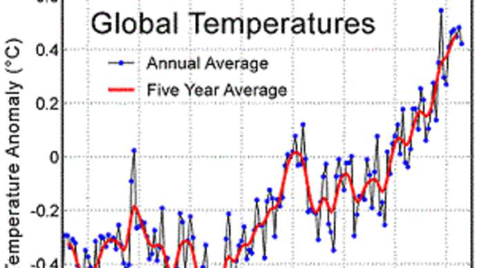 image for Breitbart Prediction that Global Temperatures had Peaked in 1998 was Correct; Just Kidding, it was Actually Shit